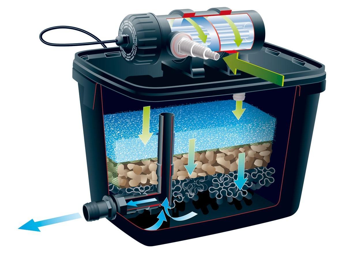 Kit de filtration pour bassin filtrapure plusset ubbink - Pompe et filtration pour bassin ...