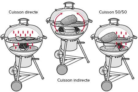 Cuisson pintade barbecue weber liro10worltrach