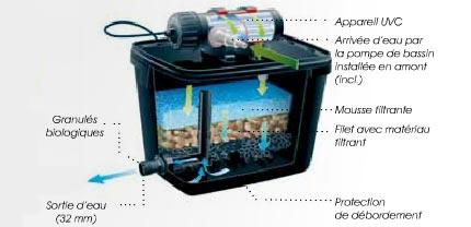 kit de filtration pour bassin filtrapure plusset ubbink jardideco. Black Bedroom Furniture Sets. Home Design Ideas