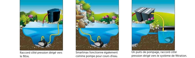 utilisation de la pompe de filtration smartmax